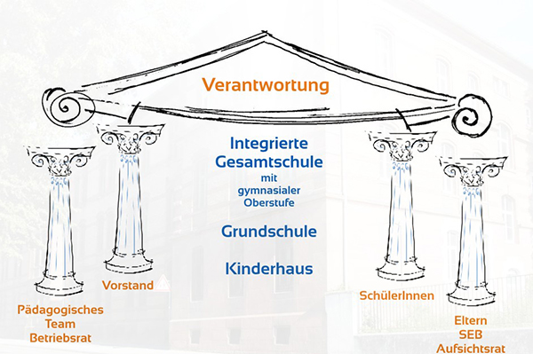 Das 4 Säulenmodell